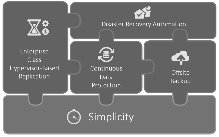 Disaster Recovery Protection | dr2cloud.