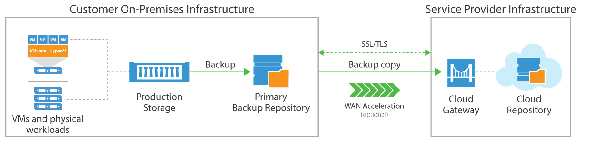 veeam cloud connect backup topology
