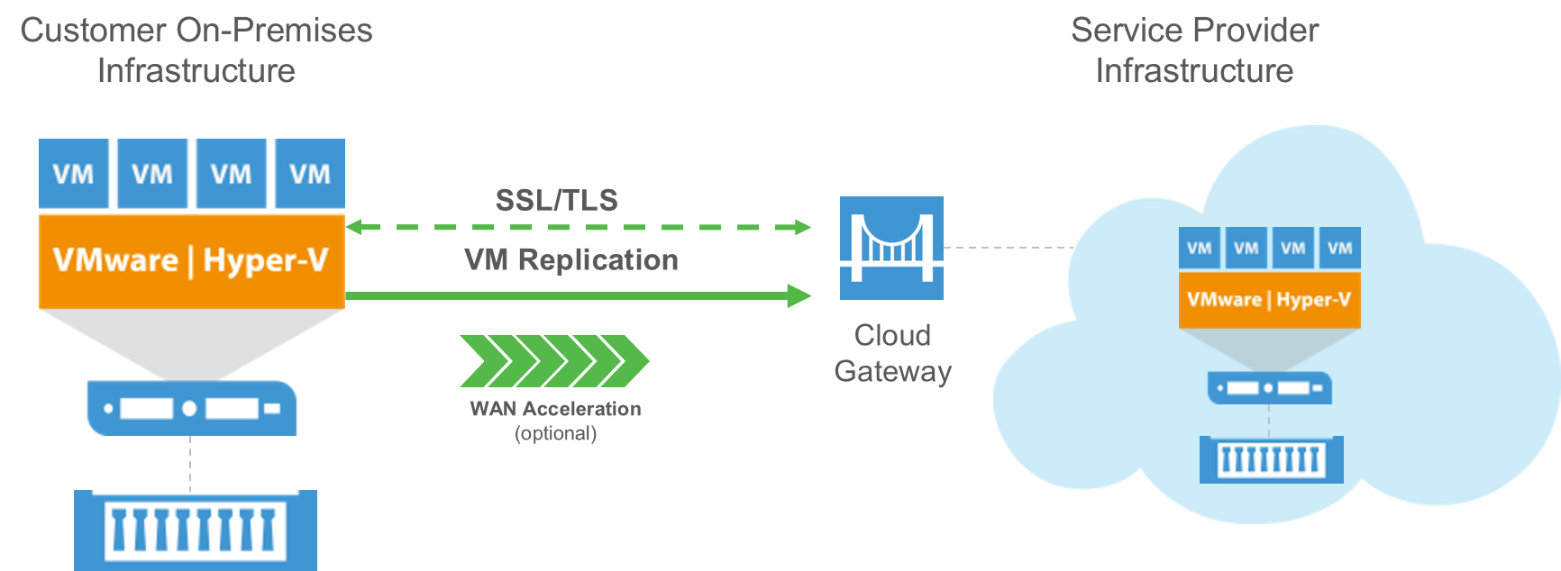 veeam cloud connect replicationtopology